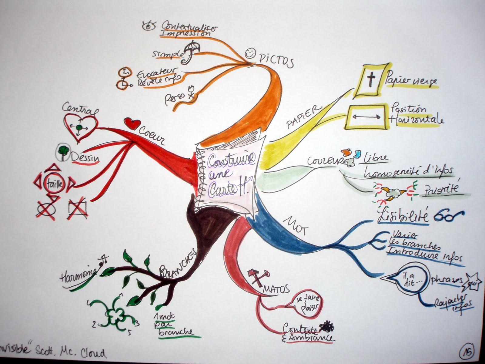 formation  u00e0 la carte heuristique pour les profs de fle essor  u2013 territoires des langues