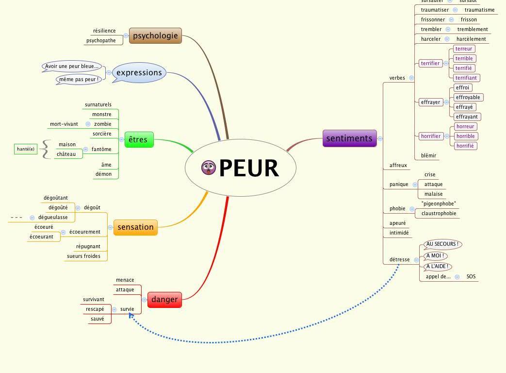 Strach oraz fobie - mapa myśli 2 - Francuski przy kawie