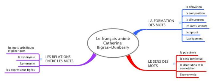 Le français animé Catherine Bigras-Dunberry